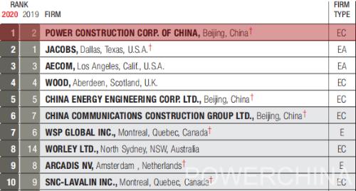 全球第一!中国电建登顶ENR全球设计150强榜单!